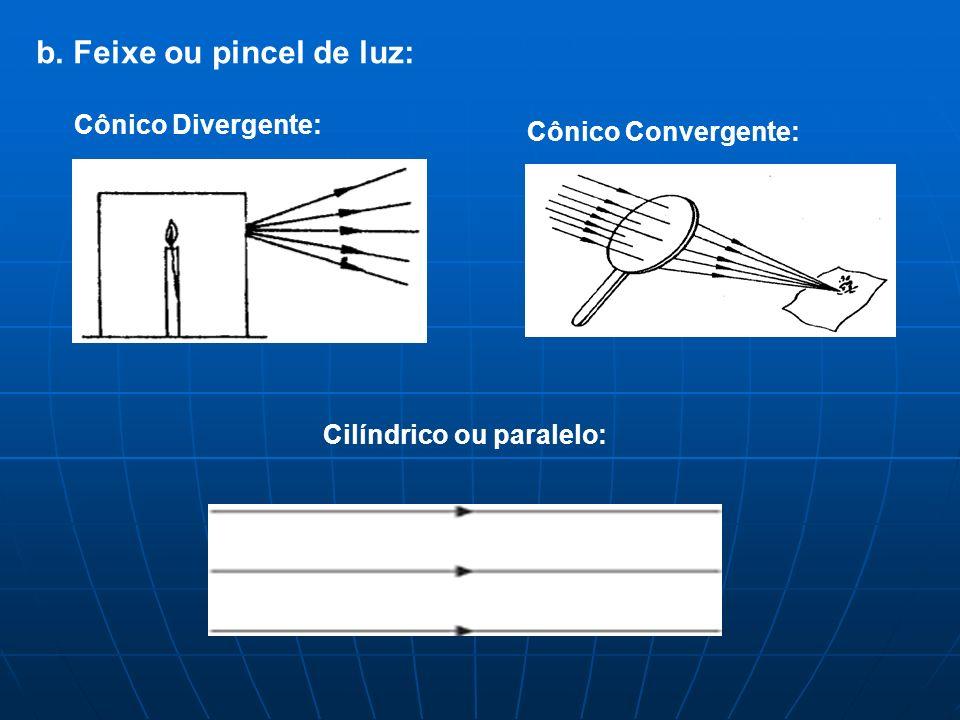 b. Feixe ou pincel de luz: Cônico Divergente: Cônico Convergente: Cilíndrico ou paralelo: