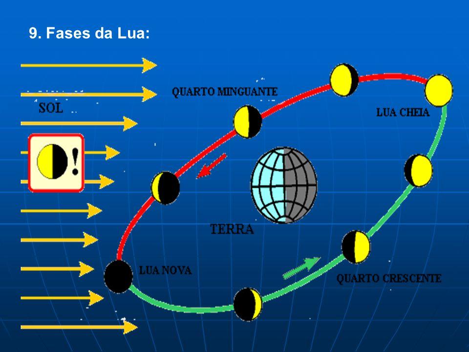 9. Fases da Lua: