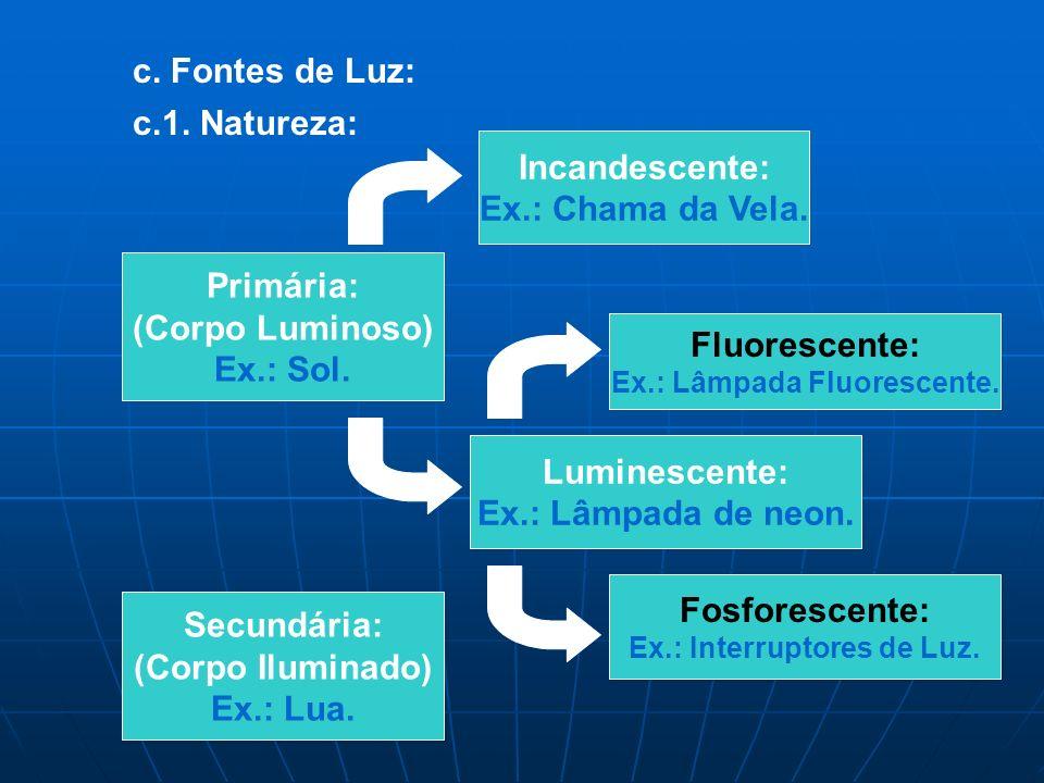 c.Fontes de Luz: c.1. Natureza: Primária: (Corpo Luminoso) Ex.: Sol.