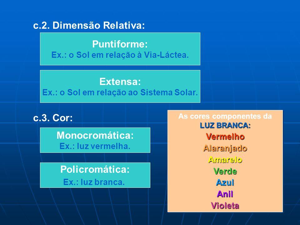 c.2.Dimensão Relativa: Puntiforme: Ex.: o Sol em relação à Via-Láctea.