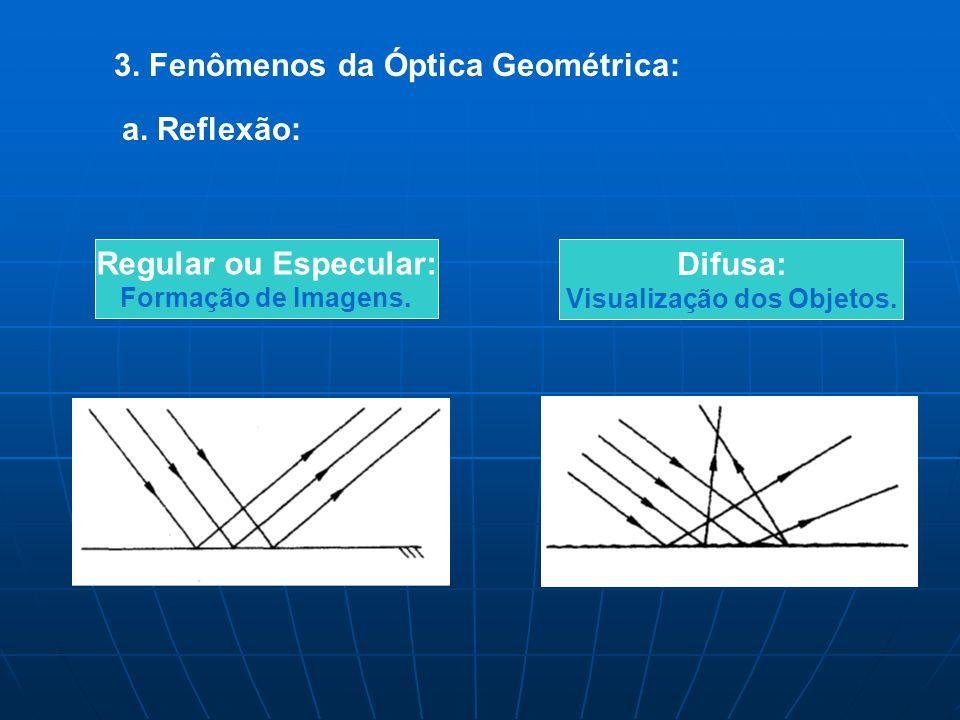 3.Fenômenos da Óptica Geométrica: Regular ou Especular: Formação de Imagens.