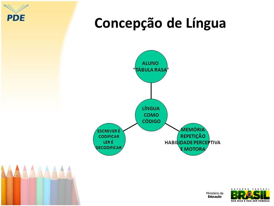 Concepção de Língua ESCREVER É CODIFICAR LER É DECODIFICAR MEMÓRIA REPETIÇÃO HABILIDADE PERCEPTIVA E MOTORA ALUNO TÁBULA RASA LÍNGUA COMO CÓDIGO