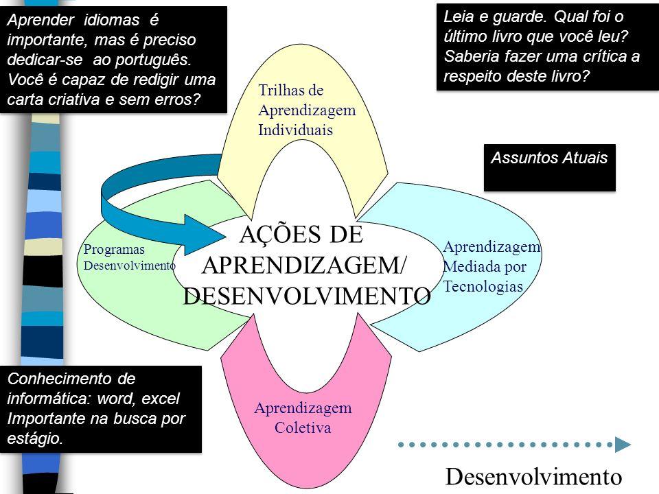 AÇÕES DE APRENDIZAGEM/ DESENVOLVIMENTO Aprendizagem Coletiva Programas Desenvolvimento Aprendizagem Mediada por Tecnologias Trilhas de Aprendizagem In