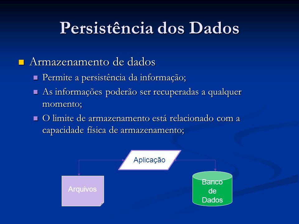 Persistência dos Dados Armazenamento de dados Armazenamento de dados Permite a persistência da informação; Permite a persistência da informação; As informações poderão ser recuperadas a qualquer momento; As informações poderão ser recuperadas a qualquer momento; O limite de armazenamento está relacionado com a capacidade física de armazenamento; O limite de armazenamento está relacionado com a capacidade física de armazenamento; Aplicação Arquivos Banco de Dados