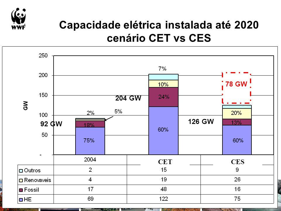 Capacidade elétrica instalada até 2020 cenário CET vs CES CETCES 92 GW 204 GW 126 GW 78 GW