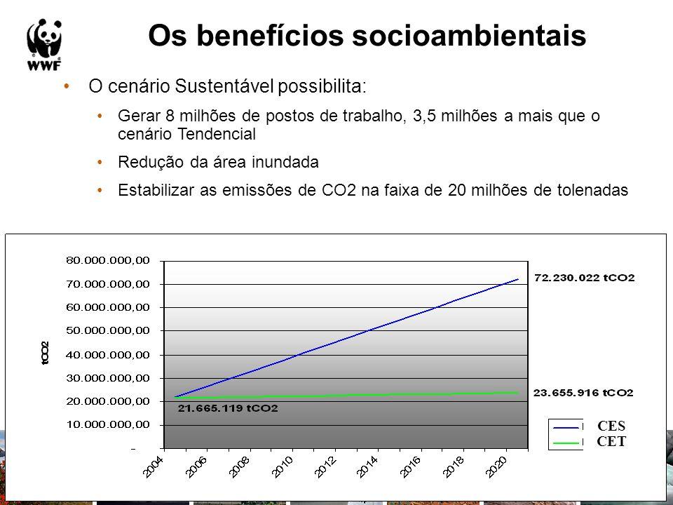 O cenário Sustentável possibilita: Gerar 8 milhões de postos de trabalho, 3,5 milhões a mais que o cenário Tendencial Redução da área inundada Estabil