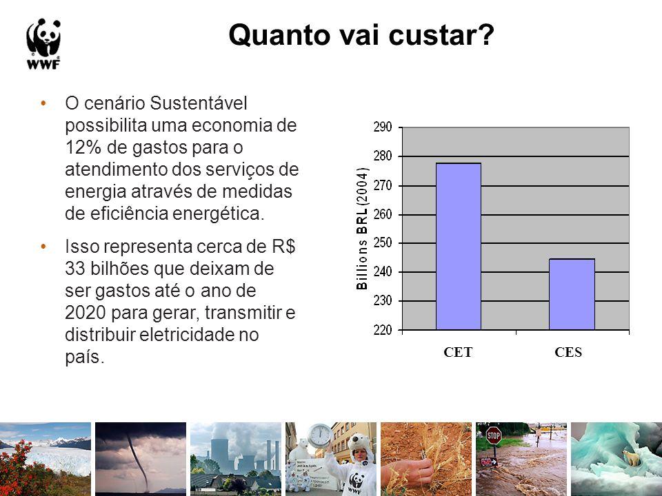 O cenário Sustentável possibilita uma economia de 12% de gastos para o atendimento dos serviços de energia através de medidas de eficiência energética