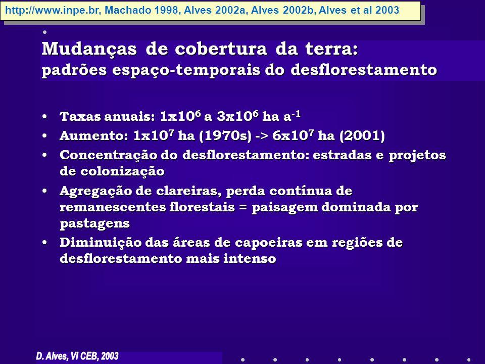Mudanças de cobertura da terra: padrões espaço-temporais do desflorestamento Taxas anuais: 1x10 6 a 3x10 6 ha a -1 Taxas anuais: 1x10 6 a 3x10 6 ha a