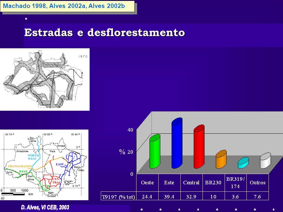 Machado 1998, Alves 2002a, Alves 2002b Estradas e desflorestamento