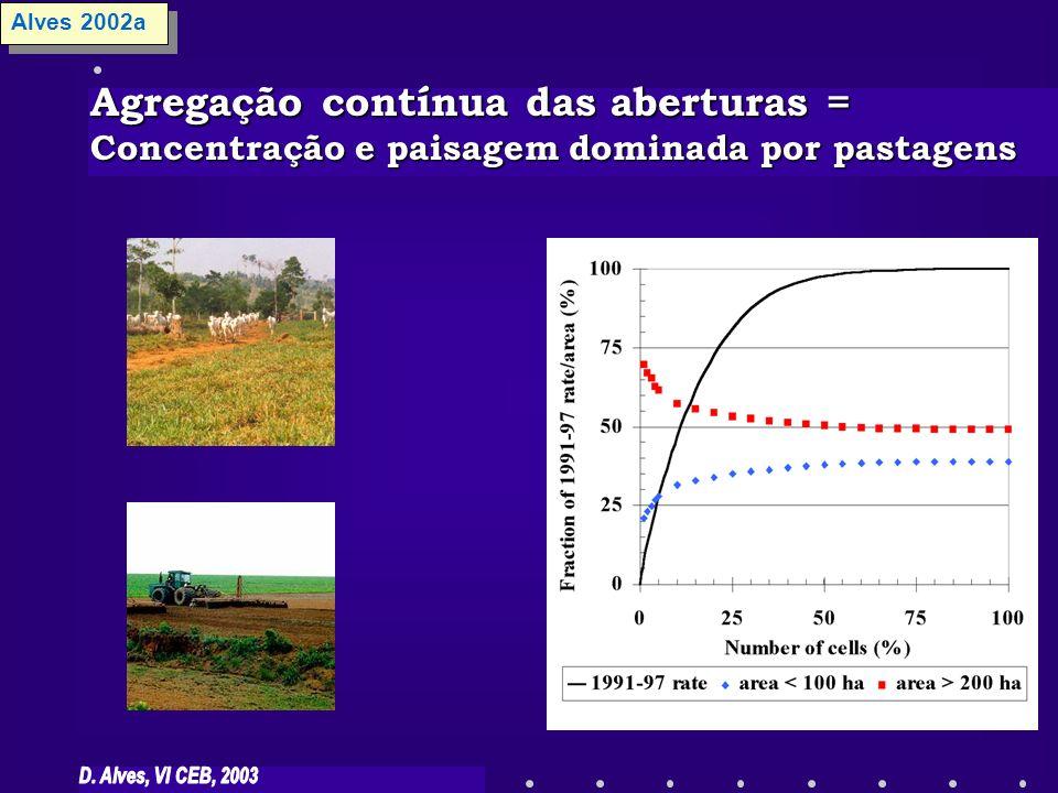 Alves 2002a Agregação contínua das aberturas = Concentração e paisagem dominada por pastagens