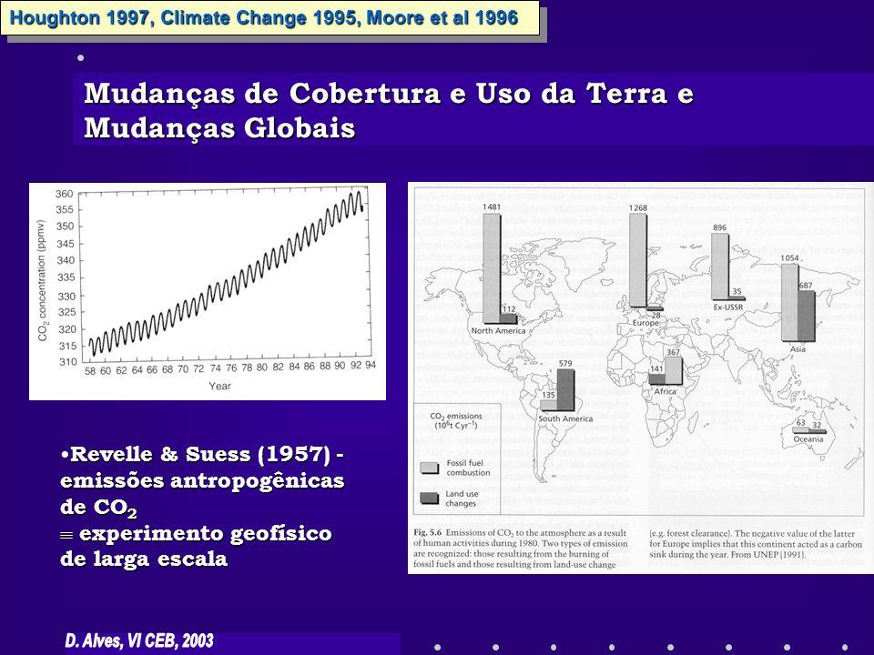Mudanças de Cobertura e Uso da Terra e Mudanças Globais Houghton 1997, Climate Change 1995, Moore et al 1996 Revelle & Suess (1957) - Revelle & Suess