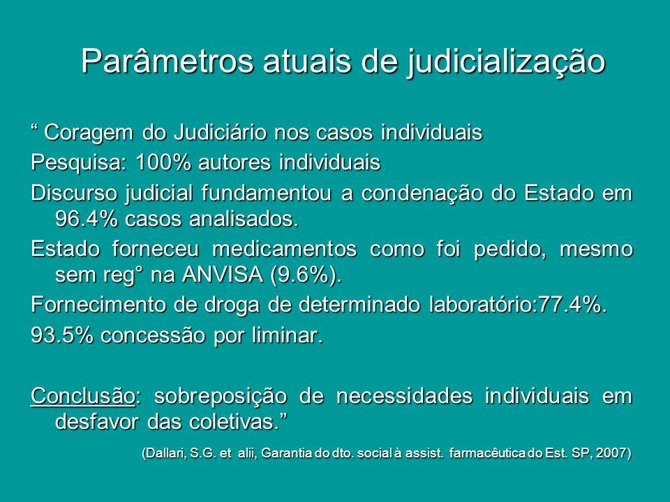 Parâmetros atuais de judicialização Parâmetros atuais de judicialização Coragem do Judiciário nos casos individuais Coragem do Judiciário nos casos individuais Pesquisa: 100% autores individuais Discurso judicial fundamentou a condenação do Estado em 96.4% casos analisados.