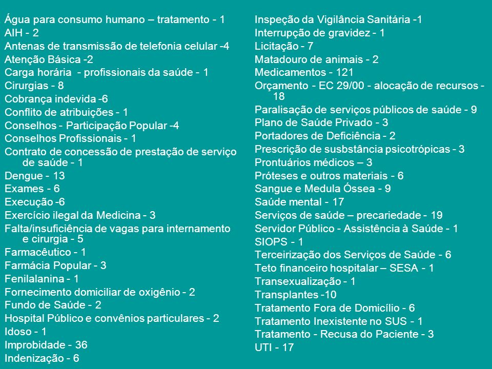 Água para consumo humano – tratamento - 1 AIH - 2 Antenas de transmissão de telefonia celular -4 Atenção Básica -2 Carga horária - profissionais da saúde - 1 Cirurgias - 8 Cobrança indevida -6 Conflito de atribuições - 1 Conselhos - Participação Popular -4 Conselhos Profissionais - 1 Contrato de concessão de prestação de serviço de saúde - 1 Dengue - 13 Exames - 6 Execução -6 Exercício ilegal da Medicina - 3 Falta/insuficiência de vagas para internamento e cirurgia - 5 Farmacêutico - 1 Farmácia Popular - 3 Fenilalanina - 1 Fornecimento domiciliar de oxigênio - 2 Fundo de Saúde - 2 Hospital Público e convênios particulares - 2 Idoso - 1 Improbidade - 36 Indenização - 6 Inspeção da Vigilância Sanitária -1 Interrupção de gravidez - 1 Licitação - 7 Matadouro de animais - 2 Medicamentos - 121 Orçamento - EC 29/00 - alocação de recursos - 18 Paralisação de serviços públicos de saúde - 9 Plano de Saúde Privado - 3 Portadores de Deficiência - 2 Prescrição de susbstância psicotrópicas - 3 Prontuários médicos – 3 Próteses e outros materiais - 6 Sangue e Medula Óssea - 9 Saúde mental - 17 Serviços de saúde – precariedade - 19 Servidor Público - Assistência à Saúde - 1 SIOPS - 1 Terceirização dos Serviços de Saúde - 6 Teto financeiro hospitalar – SESA - 1 Transexualização - 1 Transplantes -10 Tratamento Fora de Domicílio - 6 Tratamento Inexistente no SUS - 1 Tratamento - Recusa do Paciente - 3 UTI - 17