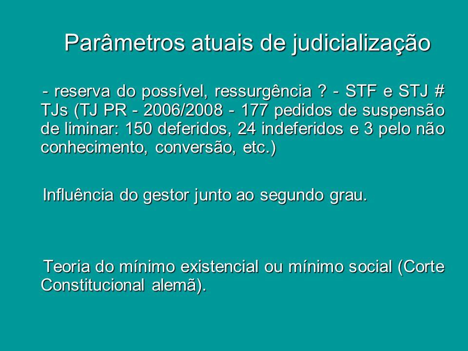 Parâmetros atuais de judicialização Parâmetros atuais de judicialização - reserva do possível, ressurgência .