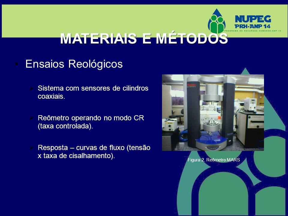 Ensaios Reológicos Sistema com sensores de cilindros coaxiais. Reômetro operando no modo CR (taxa controlada). Resposta – curvas de fluxo (tensão x ta
