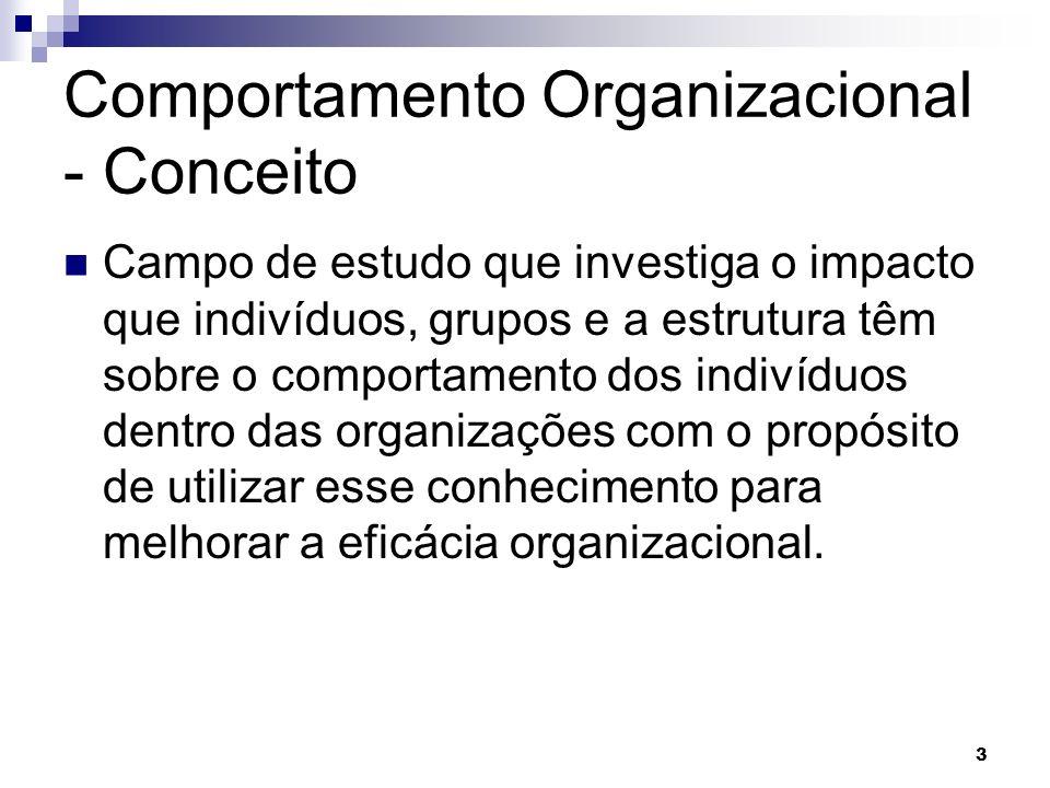 Comportamento Organizacional - Conceito Campo de estudo que investiga o impacto que indivíduos, grupos e a estrutura têm sobre o comportamento dos indivíduos dentro das organizações com o propósito de utilizar esse conhecimento para melhorar a eficácia organizacional.