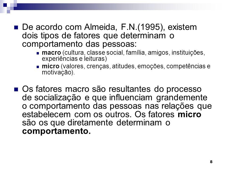 8 De acordo com Almeida, F.N.(1995), existem dois tipos de fatores que determinam o comportamento das pessoas: macro (cultura, classe social, família, amigos, instituições, experiências e leituras) micro (valores, crenças, atitudes, emoções, competências e motivação).