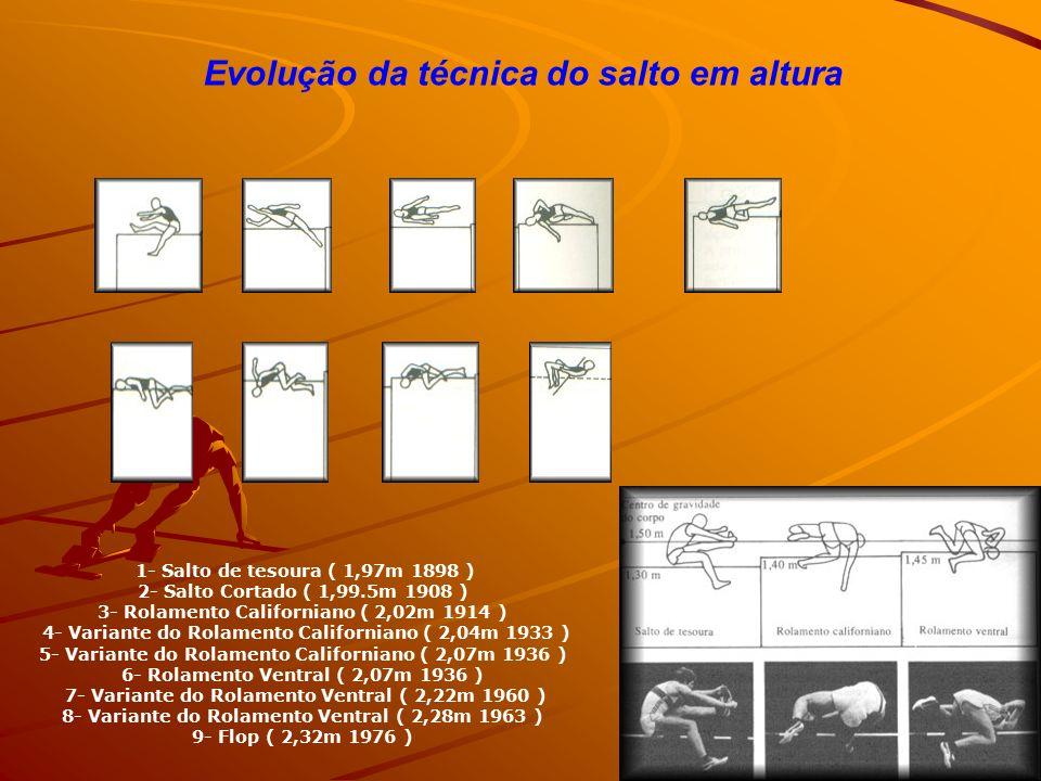 Evolução da técnica do salto em altura 1- Salto de tesoura ( 1,97m 1898 ) 2- Salto Cortado ( 1,99.5m 1908 ) 3- Rolamento Californiano ( 2,02m 1914 ) 4- Variante do Rolamento Californiano ( 2,04m 1933 ) 5- Variante do Rolamento Californiano ( 2,07m 1936 ) 6- Rolamento Ventral ( 2,07m 1936 ) 7- Variante do Rolamento Ventral ( 2,22m 1960 ) 8- Variante do Rolamento Ventral ( 2,28m 1963 ) 9- Flop ( 2,32m 1976 )