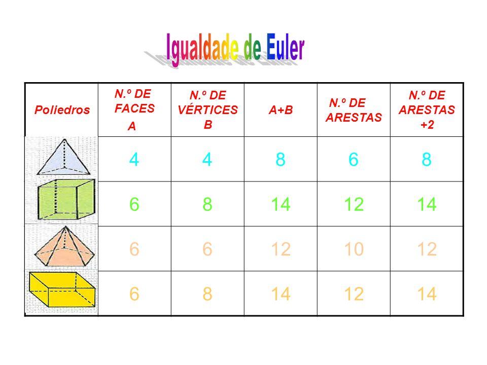 Poliedros N.º DE FACES A N.º DE VÉRTICES B A+B N.º DE ARESTAS N.º DE ARESTAS +2 44868 68141214 66121012 68141214