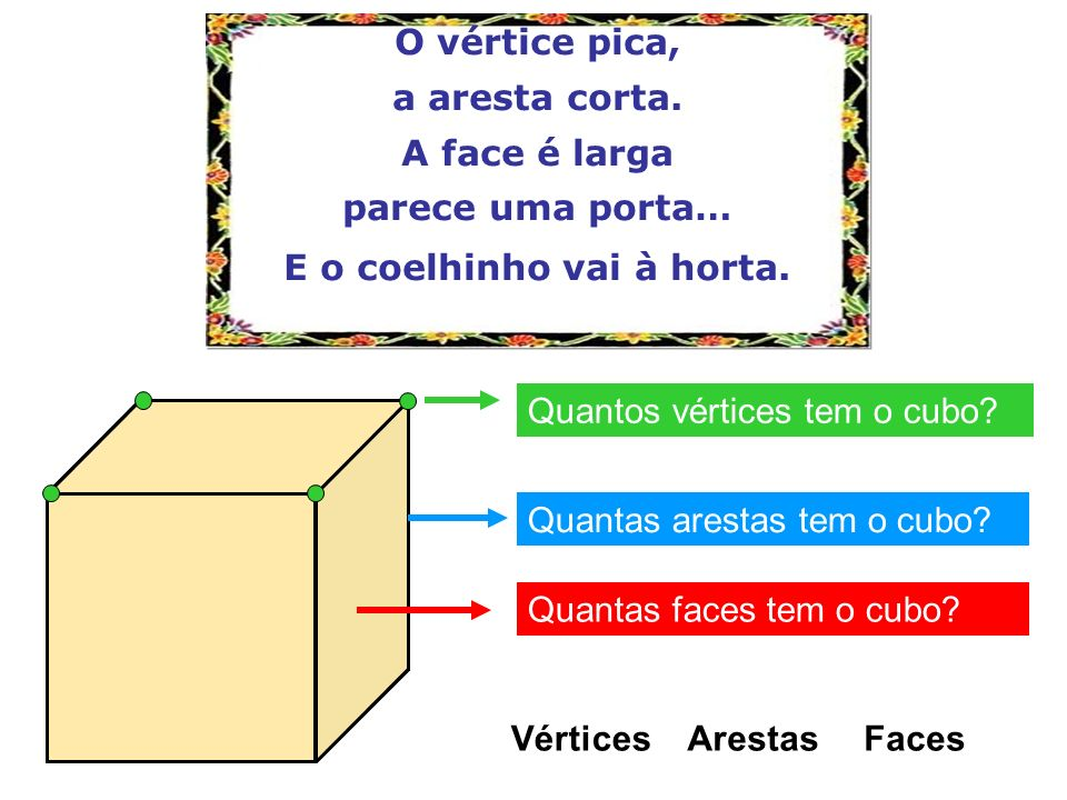 Cilindro O cilindro é limitado por: duas faces planas, que são círculos e que representam as bases do cilindro; uma superfície curva, à qual se chama superfície lateral.