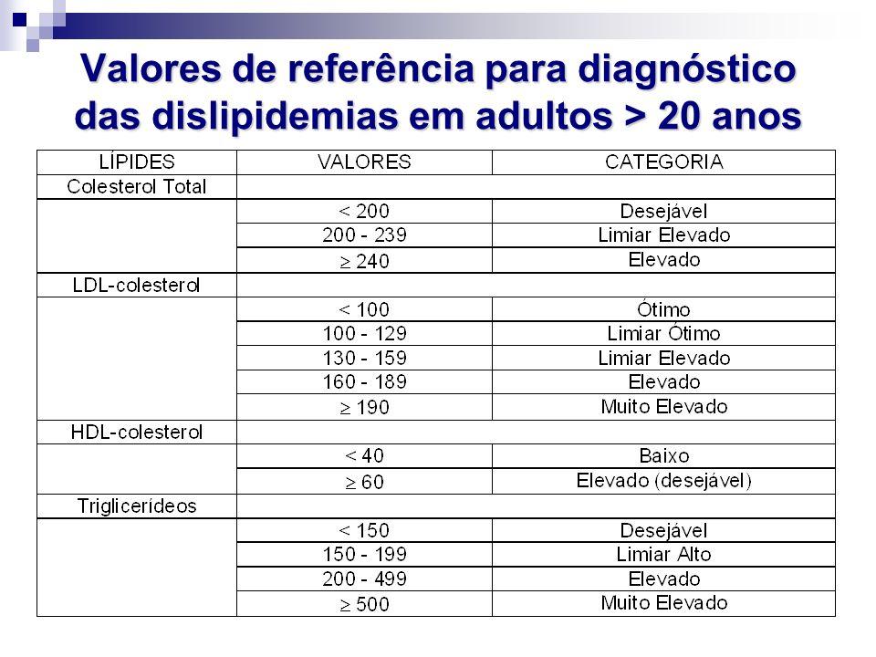 Valores de referência para diagnóstico das dislipidemias em adultos > 20 anos