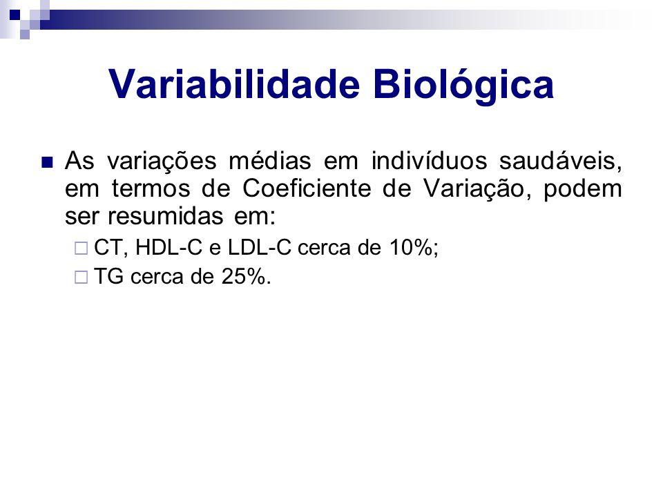 Variabilidade Biológica As variações médias em indivíduos saudáveis, em termos de Coeficiente de Variação, podem ser resumidas em:  CT, HDL-C e LDL-C