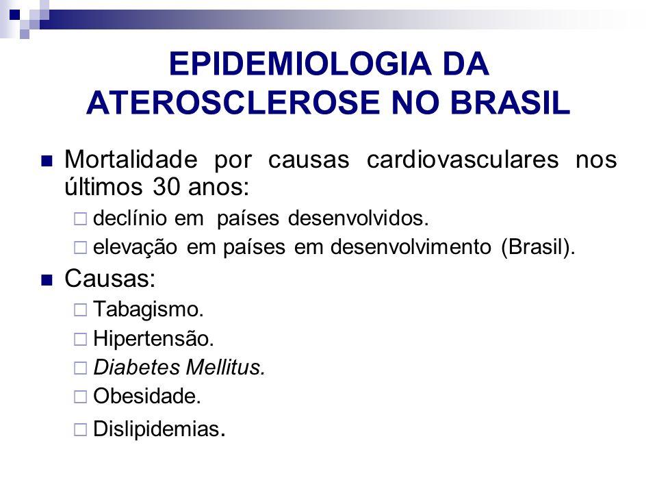 EPIDEMIOLOGIA DA ATEROSCLEROSE NO BRASIL Mortalidade por causas cardiovasculares nos últimos 30 anos:  declínio em países desenvolvidos.  elevação e