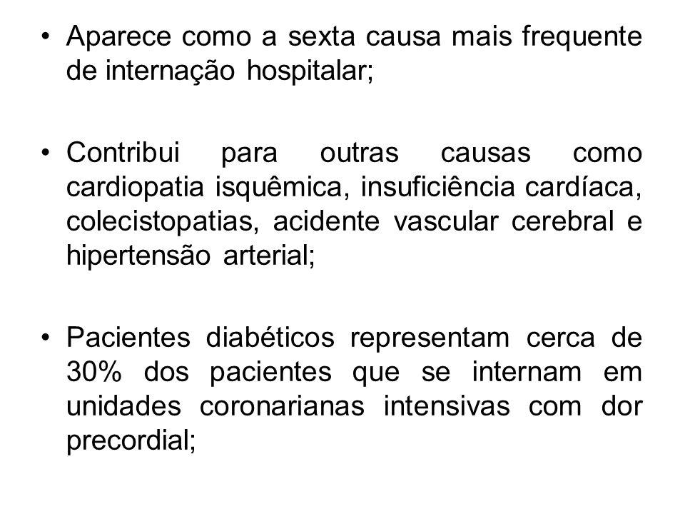 Aparece como a sexta causa mais frequente de internação hospitalar; Contribui para outras causas como cardiopatia isquêmica, insuficiência cardíaca, colecistopatias, acidente vascular cerebral e hipertensão arterial; Pacientes diabéticos representam cerca de 30% dos pacientes que se internam em unidades coronarianas intensivas com dor precordial;