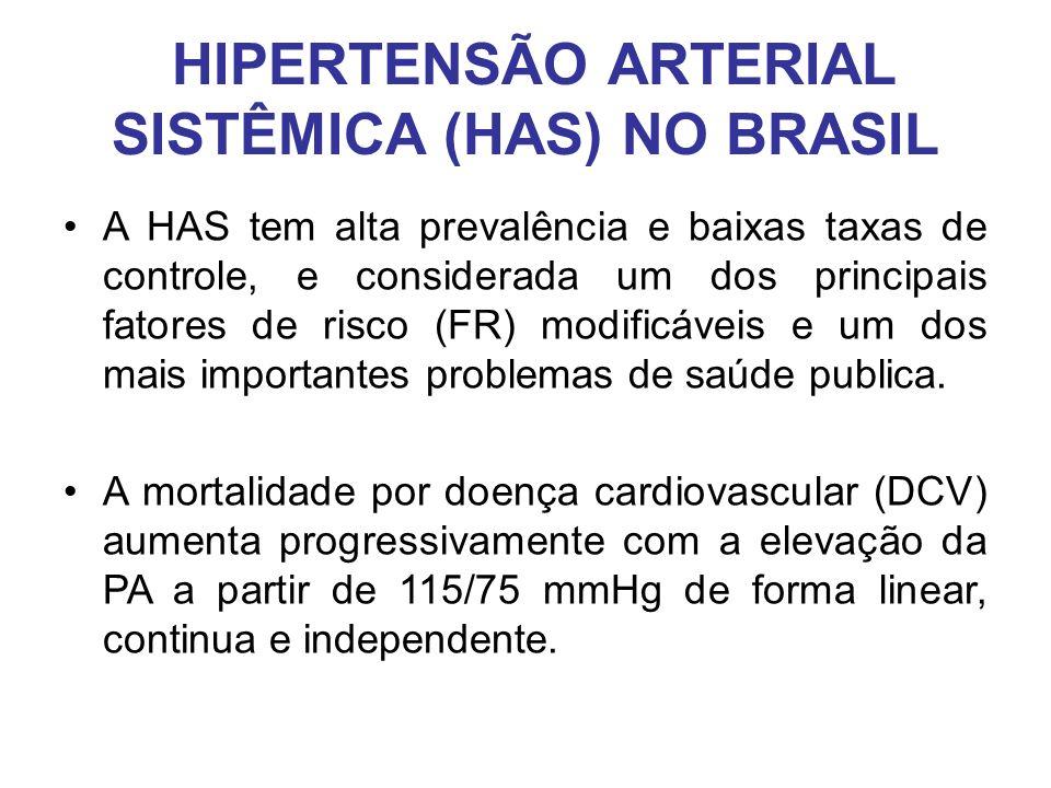 HIPERTENSÃO ARTERIAL SISTÊMICA (HAS) NO BRASIL A HAS tem alta prevalência e baixas taxas de controle, e considerada um dos principais fatores de risco (FR) modificáveis e um dos mais importantes problemas de saúde publica.