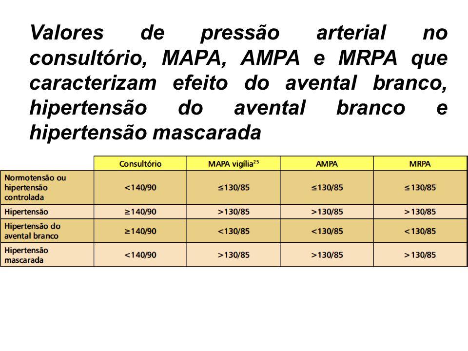 Valores de pressão arterial no consultório, MAPA, AMPA e MRPA que caracterizam efeito do avental branco, hipertensão do avental branco e hipertensão mascarada