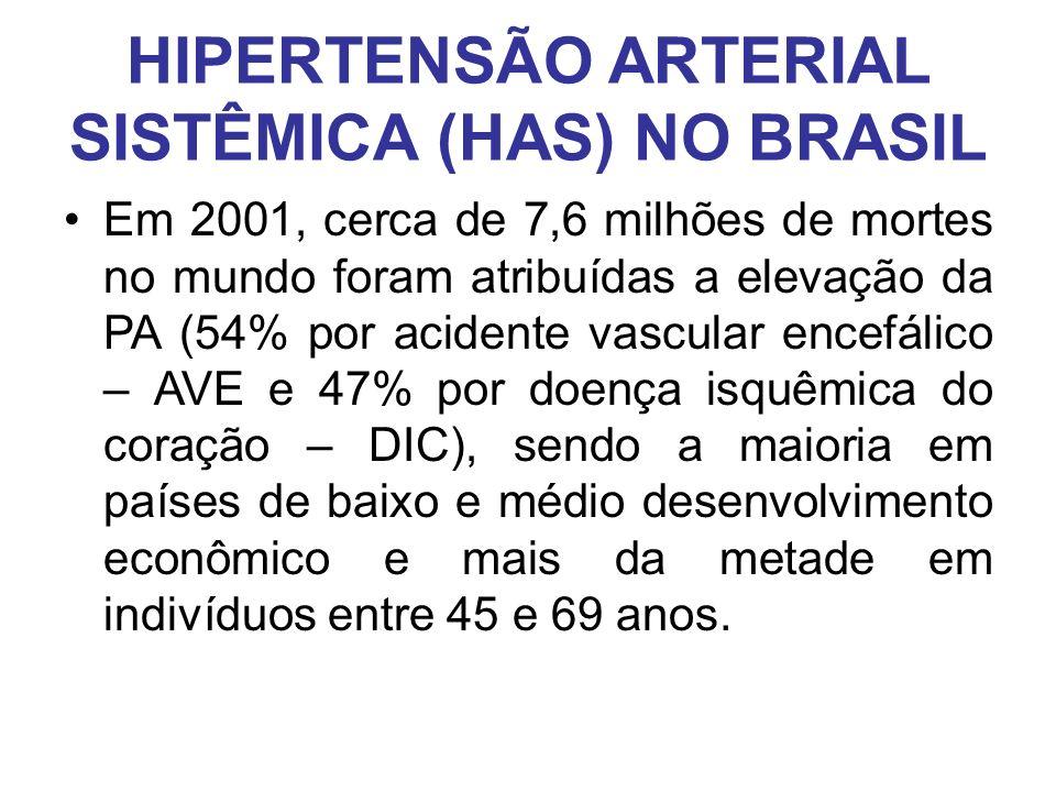HIPERTENSÃO ARTERIAL SISTÊMICA (HAS) NO BRASIL Em nosso país, as DCV tem sido a principal causa de morte.
