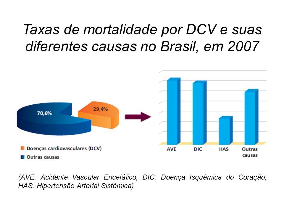 Taxas de mortalidade por DCV e suas diferentes causas no Brasil, em 2007 (AVE: Acidente Vascular Encefálico; DIC: Doença Isquêmica do Coração; HAS: Hipertensão Arterial Sistêmica)