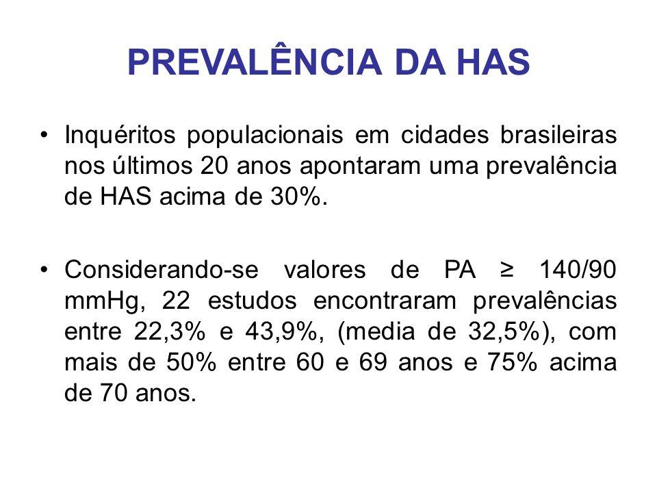 PREVALÊNCIA DA HAS Inquéritos populacionais em cidades brasileiras nos últimos 20 anos apontaram uma prevalência de HAS acima de 30%.