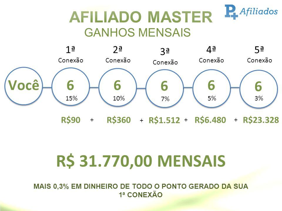 AFILIADO MASTER GANHOS MENSAIS Você6 R$90 15% 1ª Conexão 6 R$360 + 10% 2ª Conexão 6 R$1.512 + 7% 3ª Conexão 6 R$6.480 + 5% 4ª Conexão 6 R$23.328 + 3%
