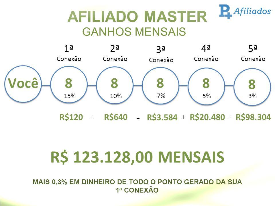 AFILIADO MASTER GANHOS MENSAIS Você8 R$120 15% 1ª Conexão 8 R$640 + 10% 2ª Conexão 8 R$3.584 + 7% 3ª Conexão 8 R$20.480 + 5% 4ª Conexão 8 R$98.304 + 3