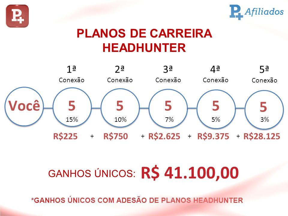 PLANOS DE CARREIRA HEADHUNTER *GANHOS ÚNICOS COM ADESÃO DE PLANOS HEADHUNTER ++++ Você5555 5 R$225R$750R$2.625R$9.375R$28.125 15%10%7%5%3% 1ª Conexão