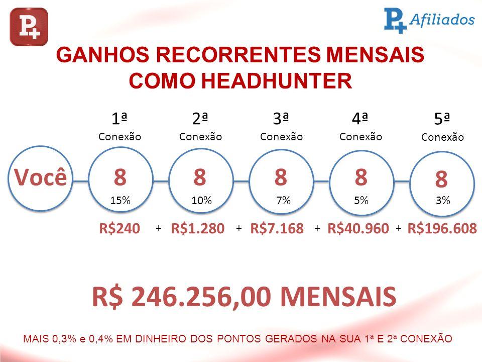 GANHOS RECORRENTES MENSAIS COMO HEADHUNTER ++++ Você8888 8 R$240R$1.280R$7.168R$40.960R$196.608 15%10%7%5%3% 1ª Conexão 2ª Conexão 3ª Conexão 4ª Conex