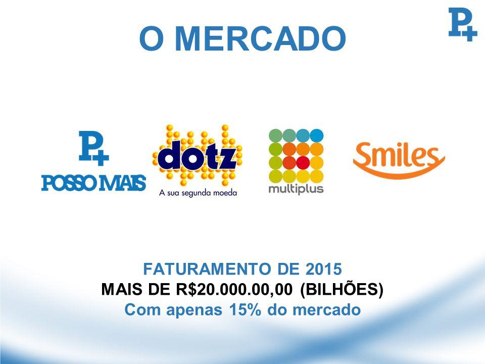 O MERCADO FATURAMENTO DE 2015 MAIS DE R$20.000.00,00 (BILHÕES) Com apenas 15% do mercado