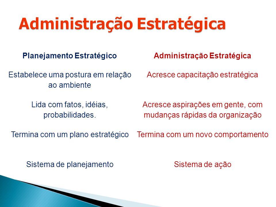 Planejamento EstratégicoAdministração Estratégica Estabelece uma postura em relação ao ambiente Acresce capacitação estratégica Lida com fatos, idéias, probabilidades.