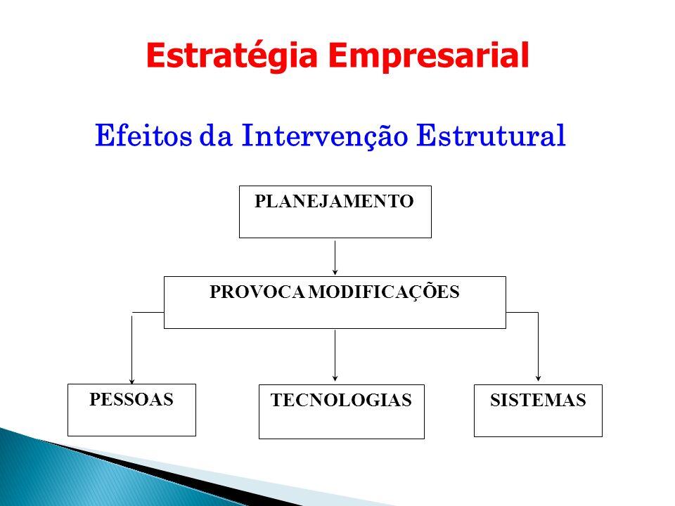 Estratégia Empresarial Efeitos da Intervenção Estrutural PLANEJAMENTO PROVOCA MODIFICAÇÕES PESSOAS TECNOLOGIASSISTEMAS
