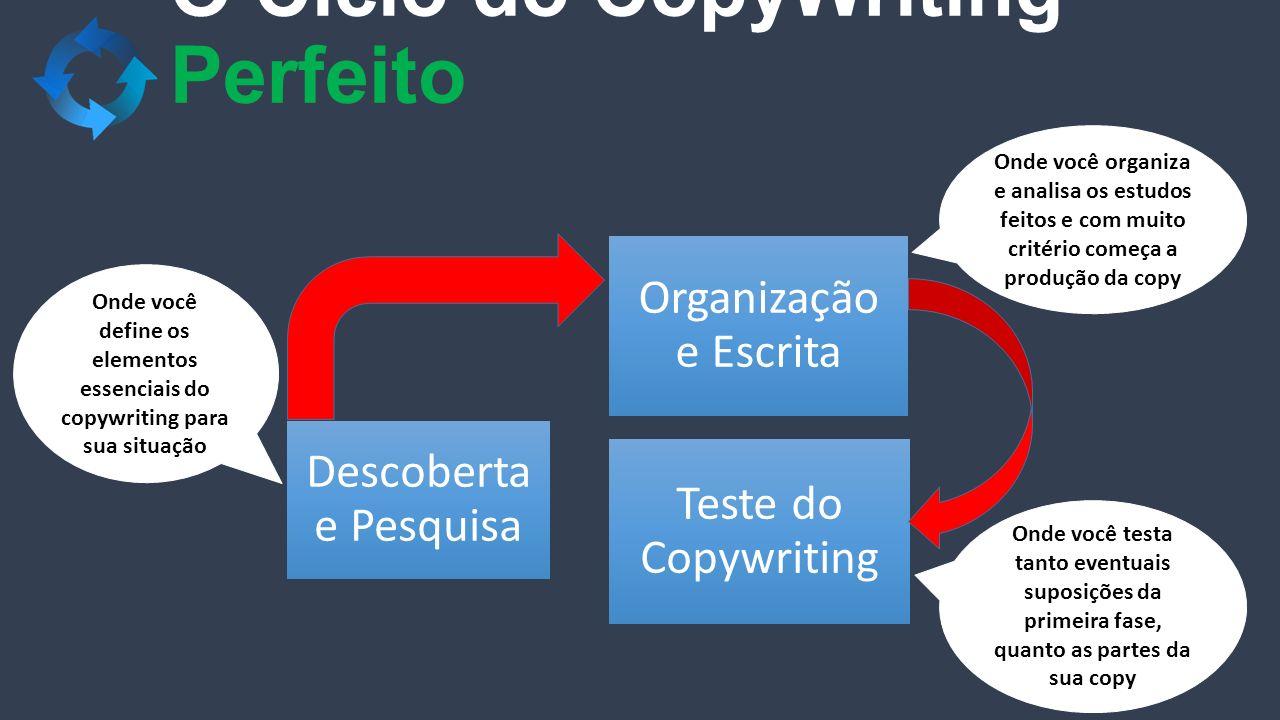 O Ciclo do CopyWriting Perfeito Descoberta e Pesquisa Organização e Escrita Teste do Copywriting Onde você define os elementos essenciais do copywriti