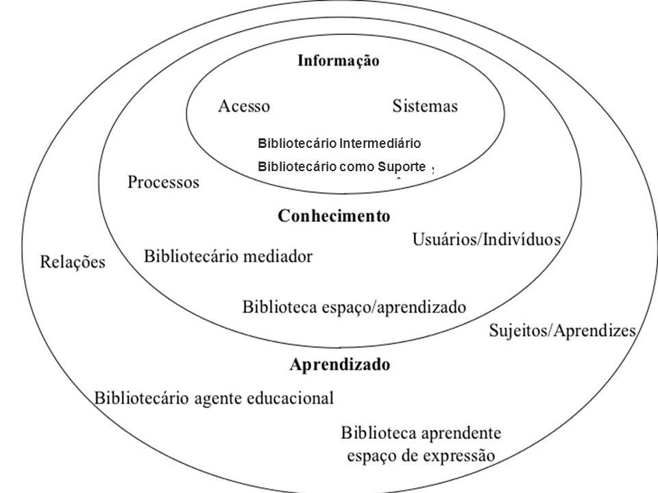 Bibliotecário Intermediário Bibliotecário como Suporte Bibliotecário Intermediário Bibliotecário como Suporte