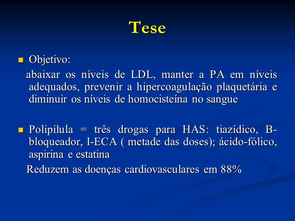 Tese Objetivo: Objetivo: abaixar os níveis de LDL, manter a PA em níveis adequados, prevenir a hipercoagulação plaquetária e diminuir os níveis de homocisteína no sangue abaixar os níveis de LDL, manter a PA em níveis adequados, prevenir a hipercoagulação plaquetária e diminuir os níveis de homocisteína no sangue Polipílula = três drogas para HAS: tiazídico, B- bloqueador, I-ECA ( metade das doses); ácido-fólico, aspirina e estatina Polipílula = três drogas para HAS: tiazídico, B- bloqueador, I-ECA ( metade das doses); ácido-fólico, aspirina e estatina Reduzem as doenças cardiovasculares em 88% Reduzem as doenças cardiovasculares em 88%