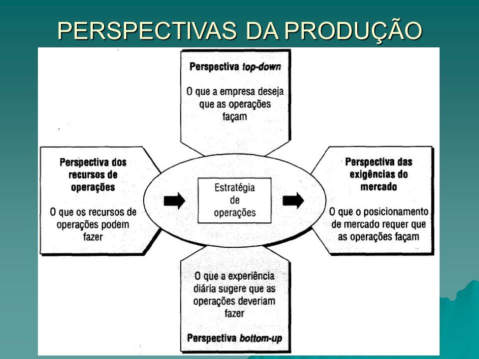 PERSPECTIVA DE CIMA PARA BAIXO ESTRATÉGIA CORPORATIVA: Tipos de negócios a investir, em que lugar do mundo operar, como alocar dinheiro entre os vários negócios.