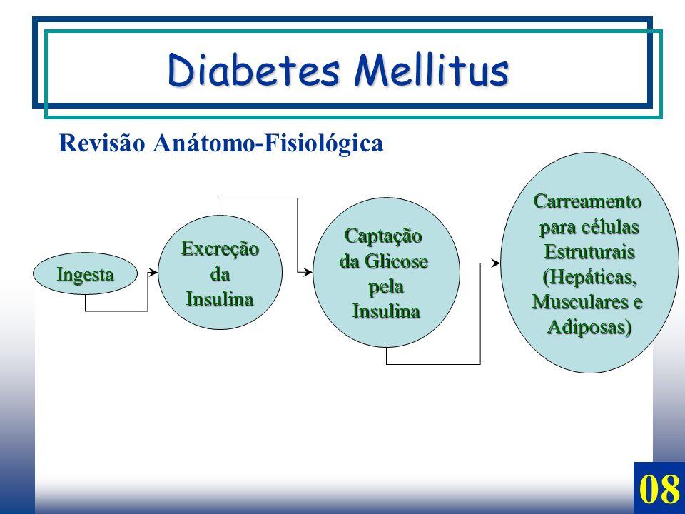 08 Revisão Anátomo-Fisiológica Excreção da daInsulina Captação da Glicose pelaInsulina Carreamento para células Estruturais(Hepáticas, Musculares e Adiposas) Ingesta Diabetes Mellitus