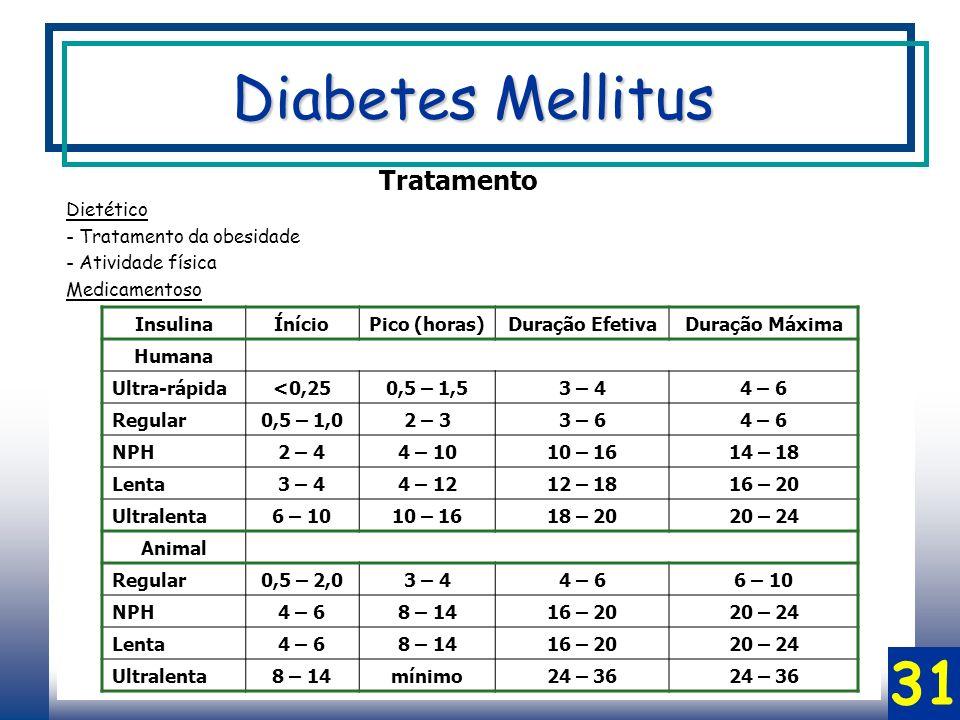31 Tratamento Dietético - Tratamento da obesidade - Atividade física Medicamentoso InsulinaÍnícioPico (horas)Duração EfetivaDuração Máxima Humana Ultra-rápida<0,250,5 – 1,53 – 44 – 6 Regular0,5 – 1,02 – 33 – 64 – 6 NPH2 – 44 – 1010 – 1614 – 18 Lenta3 – 44 – 1212 – 1816 – 20 Ultralenta6 – 1010 – 1618 – 2020 – 24 Animal Regular0,5 – 2,03 – 44 – 66 – 10 NPH4 – 68 – 1416 – 2020 – 24 Lenta4 – 68 – 1416 – 2020 – 24 Ultralenta8 – 14mínimo24 – 36 Diabetes Mellitus