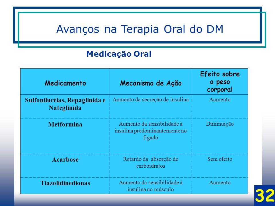32 MedicamentoMecanismo de Ação Efeito sobre o peso corporal Sulfoniluréias, Repaglinida e Nateglinida Aumento da secreção de insulinaAumento Metformina Aumento da sensibilidade à insulina predominantemente no fígado Diminuição Acarbose Retardo da absorção de carboidratos Sem efeito Tiazolidinedionas Aumento da sensibilidade à insulina no músculo Aumento Medicação Oral Avanços na Terapia Oral do DM