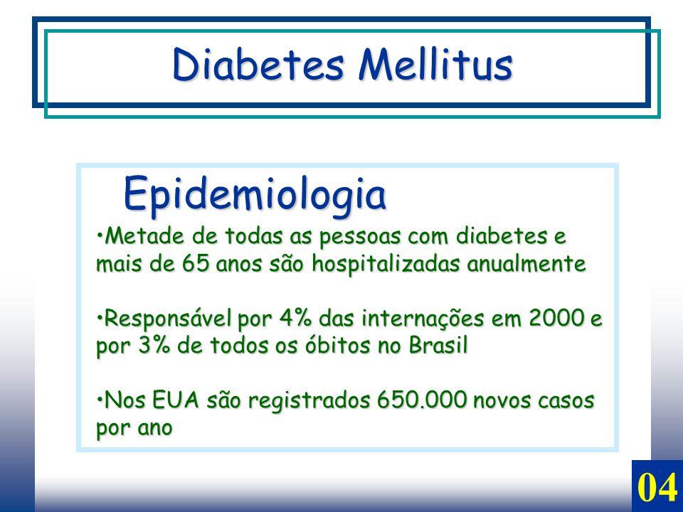 04 Epidemiologia Metade de todas as pessoas com diabetes e mais de 65 anos são hospitalizadas anualmenteMetade de todas as pessoas com diabetes e mais de 65 anos são hospitalizadas anualmente Responsável por 4% das internações em 2000 e por 3% de todos os óbitos no BrasilResponsável por 4% das internações em 2000 e por 3% de todos os óbitos no Brasil Nos EUA são registrados 650.000 novos casos por anoNos EUA são registrados 650.000 novos casos por ano Diabetes Mellitus