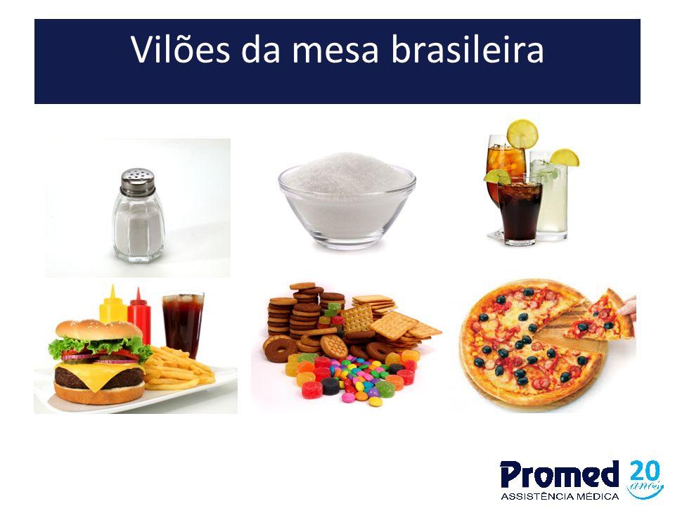 Vilões da mesa brasileira