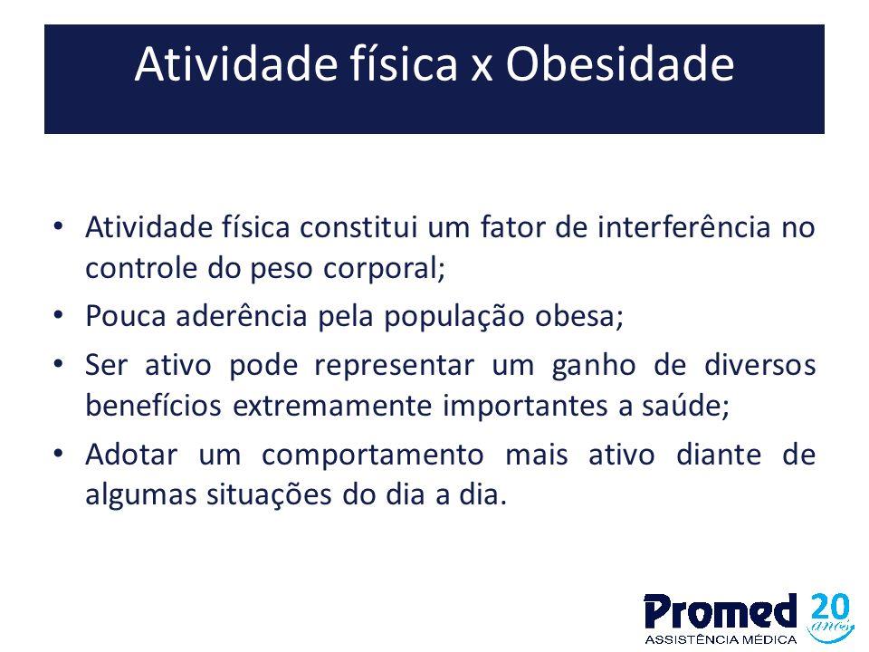 Atividade física x Obesidade Atividade física constitui um fator de interferência no controle do peso corporal; Pouca aderência pela população obesa;